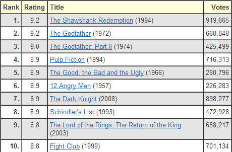 IMDB relies on ratings provided by their members.
