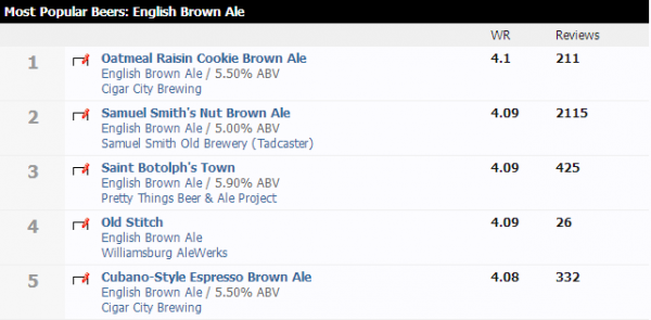 A community can offer many ways to find new things, such as this view of the most popular English Brown Ales on the BeerAdvocate site.